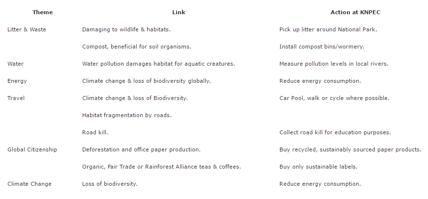 Links between Themes